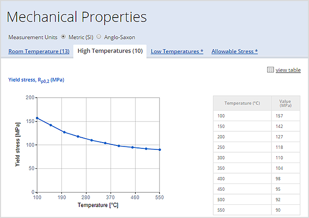 Viewing High Temperature properties
